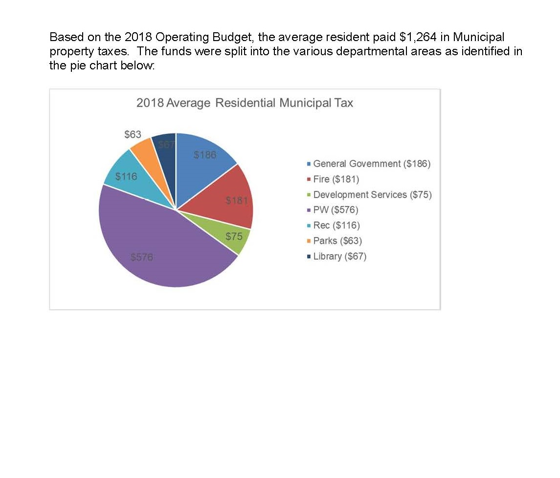 2018 Bperating budget pie chart