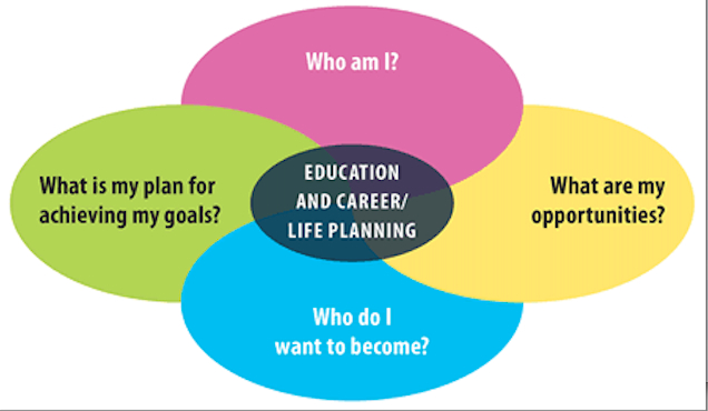 Education and Career Life Planning