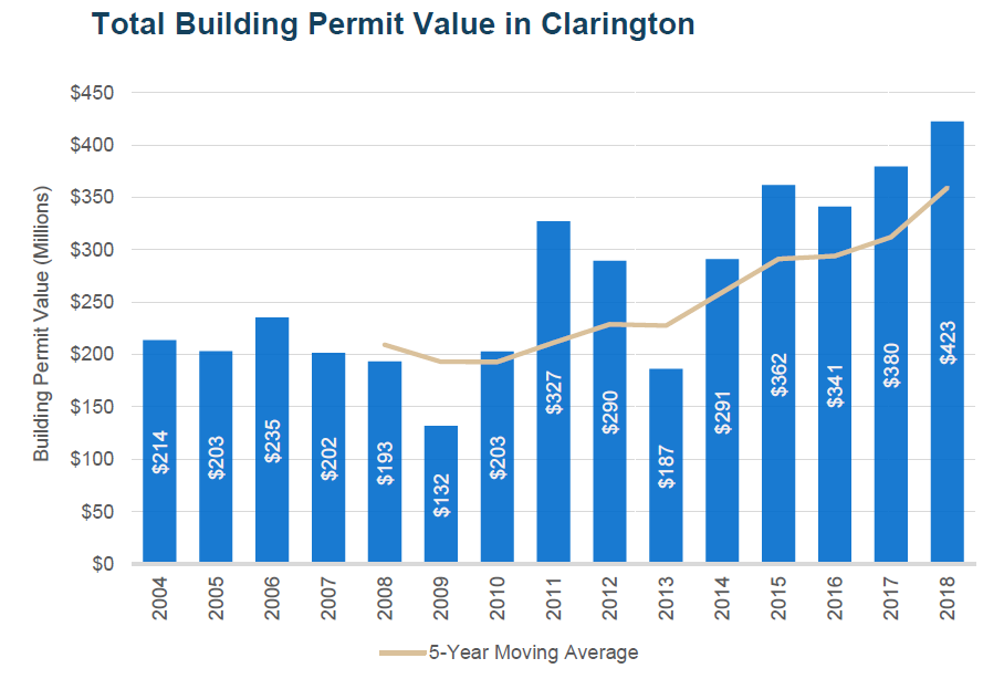 Total Building Permit Value