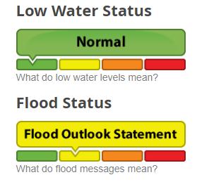 Status Ottawa River - 30 mars 2020